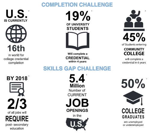 The Need for Student Success Infographic